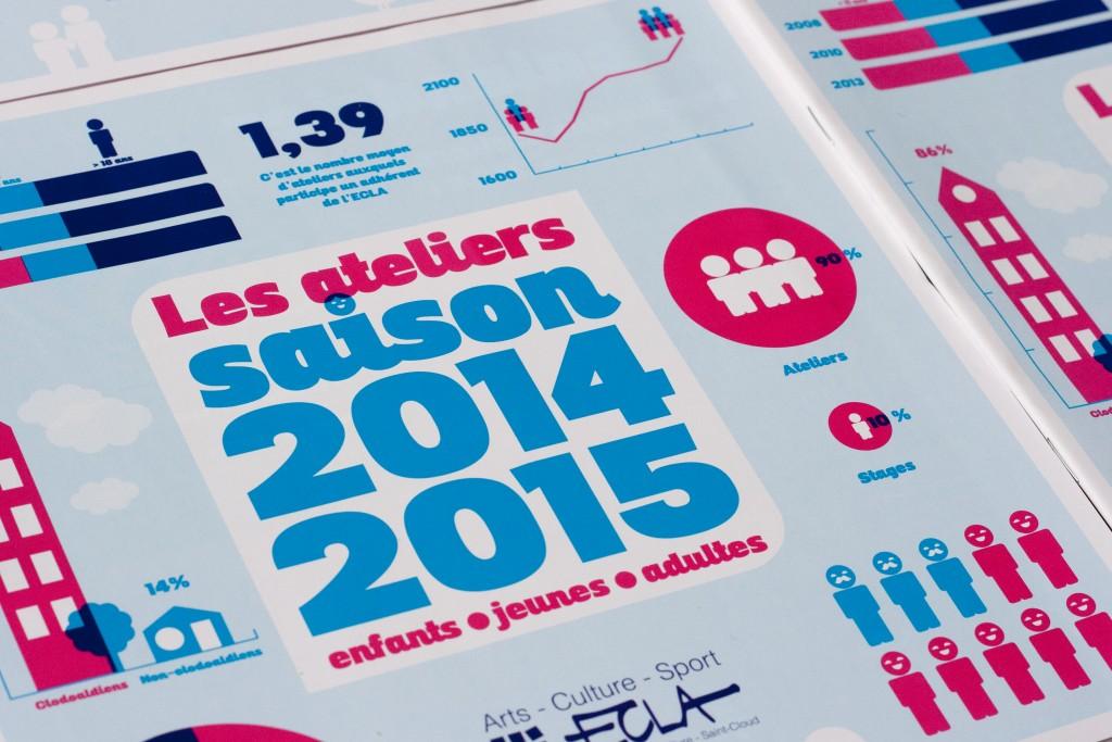 Brochure ECLA Saison 2014 2015